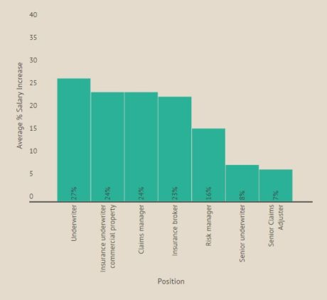 Average Cpcu Salary Increase By Position Associatepi