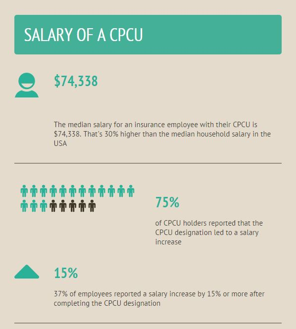 Median CPCU salary for property casualty employees